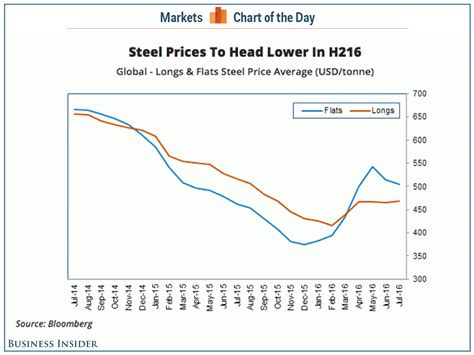 Steel Price Rally Ending  Business Insider