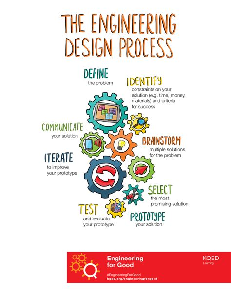 engineering design process engineering for quest kqed science