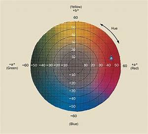 Colorimetry  How To Measure Color Differences