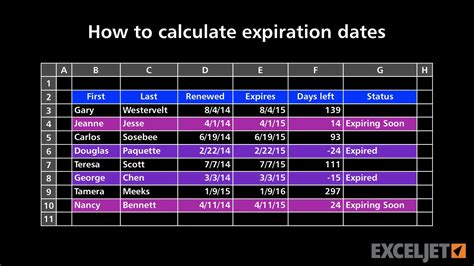 calculate expiration  youtube