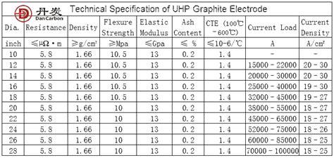 uhp graphite electrode supplier uhp graphite electrode spot price dancrabon
