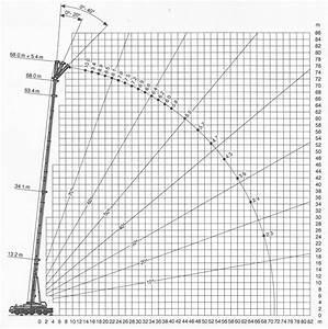 200 Ton Mobile Crane Load Chart Crane Hire South Africa