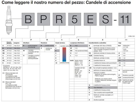 candele accensione ngk candele di accensione ngk ricambix