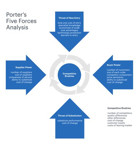 How To Define Strategy Using Porter's Five Forces. What Should Resume Include Template. What Are Some Of Your Strengths Template. Printable Lesson Plan Form Template. Cover Letter For Assistant Manager Position. Medical School Resume Objective. Free Wedding Invitation Templates Word Pdf Excel. Bill Of Sale Automobile Template. Microsoft Resume Cover Letters Template