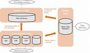 Master Data Management  Mdm    Architecture  U0026 Technology