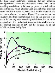 Drift Velocity Vs Electric Field For Inn  Gan And Aln  Calculation Is