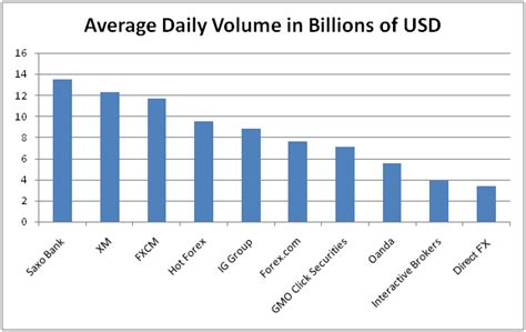 Largest Forex Brokers by Volume in 2016 | Fair Reporters