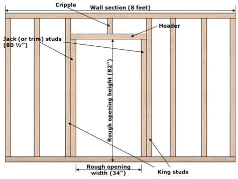 how to frame a door wondering how to frame a door learn how to rough in a door opening for a prehung door this