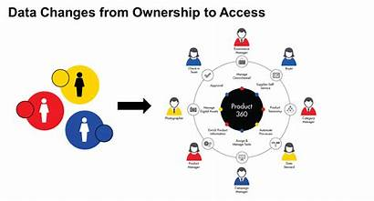 Ownership Access Data Workplace Changes Digital Informatica