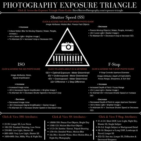 exposure triangle photography guide updated  dave