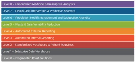 implementing healthcare performance improvement initiatives