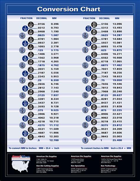 fractiondecimalmillimeter conversion chart