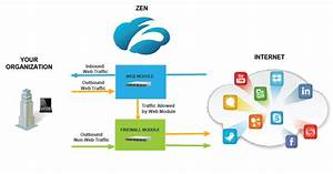 How Does The Zscaler Service Enforce Policies