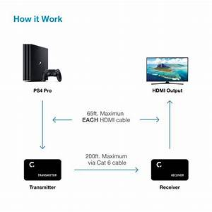 Hdmi Extender Over Cat 5e   6   7 Ethernet Cable Up To 330
