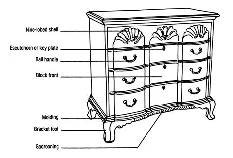 Dresser Drawer Parts by Diagram Of Chippendale Chest Of Drawers Influenced By