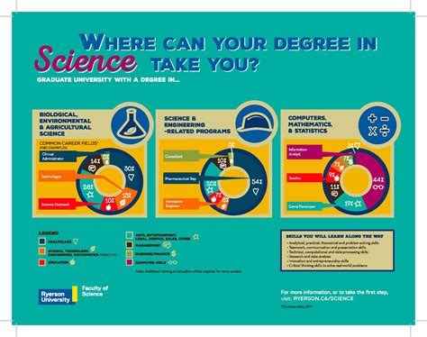 Science Careers by A Degree In Stem Can Land You Your Huffpost Canada