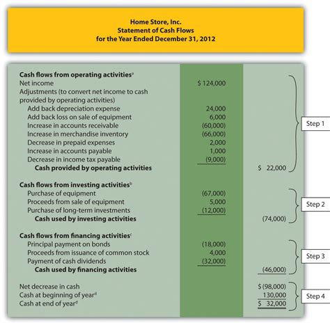 cash flow statement indirect method in excel using the indirect method to prepare the statement of cash
