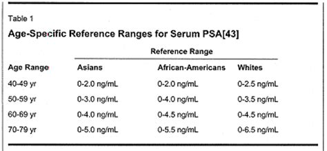 total psa normal range specific antigen psa best practice policy page