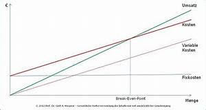 Break Even Berechnen : break even analyse wirtschaftswiki ~ Themetempest.com Abrechnung
