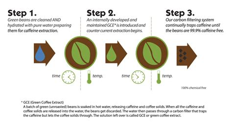 This is usually done by soaking the beans in. Decaffeination | Kencaf Importing & Distributing Inc.