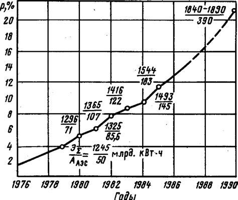 Как рассчитать коэффициент спроса для щитов с разными типами нагрузок