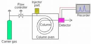Gas Chromatography Block Diagram  U2013 Readingrat Net