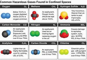 Confined Space Types Chart 18 Best Infographics Confined Space Images On Pinterest