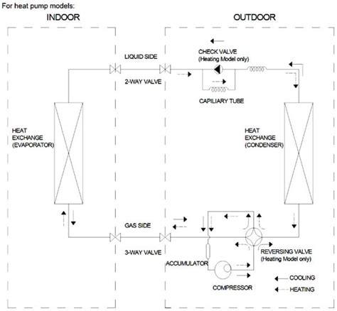 pioneer air conditioner ac split error codes and