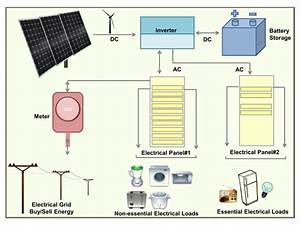 Grid Tie Inverters With Battery Backup