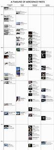 NASA Achievements Timeline - Pics about space