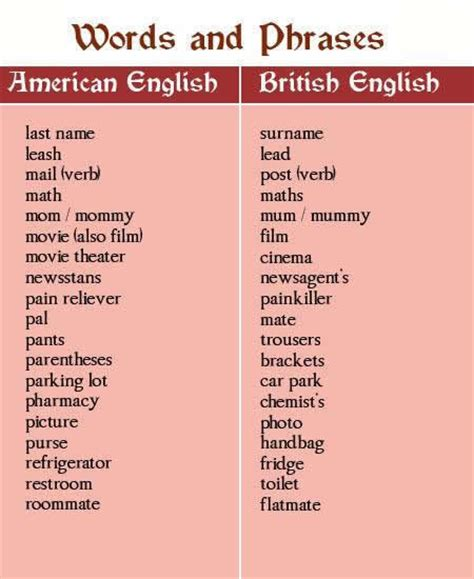 British English And American English Words And Spelling Tips