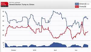 Nate Silver dis... Political Polls