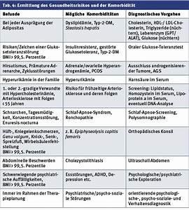 Body Mass Index Berechnen Nach Alter : adipositas bmi abh ngige stufendiagnostik allgemeinarzt online ~ Themetempest.com Abrechnung