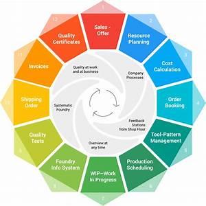 The Frp  U2013 Quality Management System