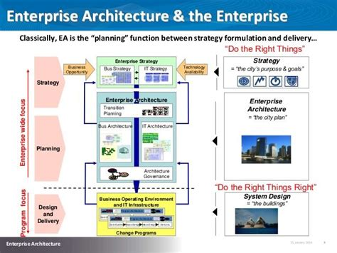 enterprise architecture  enterprise classically ea
