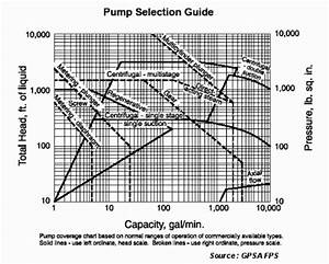 Chemical  U0026 Process Technology  Quick Pump Selection