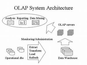 Olap System Architecture