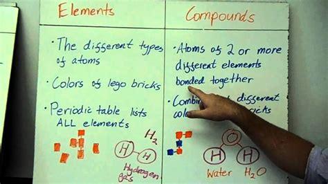 chemistry atoms molecules elements compounds pure