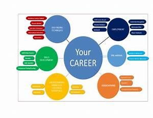 Awed Career Pathway Diagram