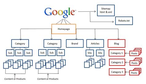 site   clear hierarchy google webmaster guide