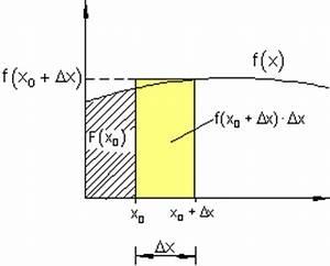 Fläche Unter Graph Berechnen : vorbetrachtungen zur fl chenfunktion mathe brinkmann ~ Themetempest.com Abrechnung