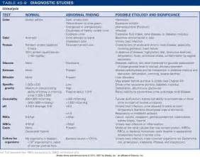 Urinalysis - http://coursewareobjects.elsevier.com/objects/elr/Lewis ... Urinalysis