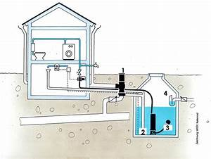 How It Works  U2013 Rainfilters Of Texas  Llc