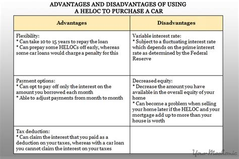 Benefits And Drawbacks Of Purchasing by How To Buy A Car Using Your Home Equity Line Of Credit
