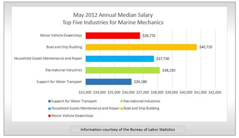 dock bureau spotlight marine mechanic findmytradeschool com