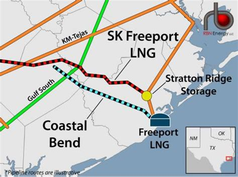 mile    moving gas  lng export projects
