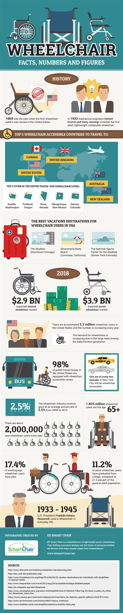 wheelchair facts numbers and figures infographic