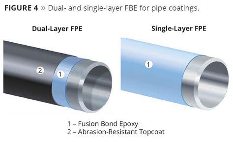 improving epoxy powder coating durability pci magazine