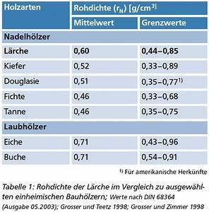 Gewicht Von Holz Berechnen : nutzung der l rche ~ Themetempest.com Abrechnung