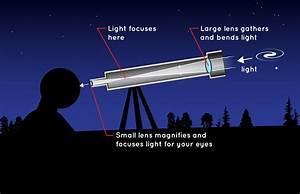 How Do Telescopes Work